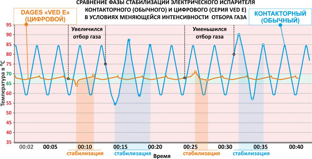 Температурный график (стабилизация).png
